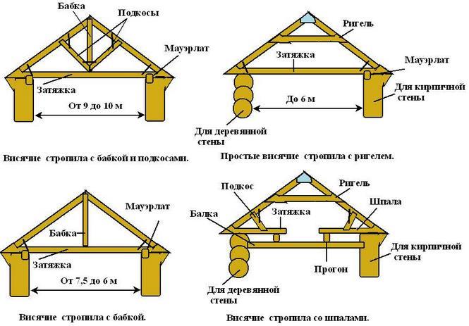 Схема изготовления двускатной