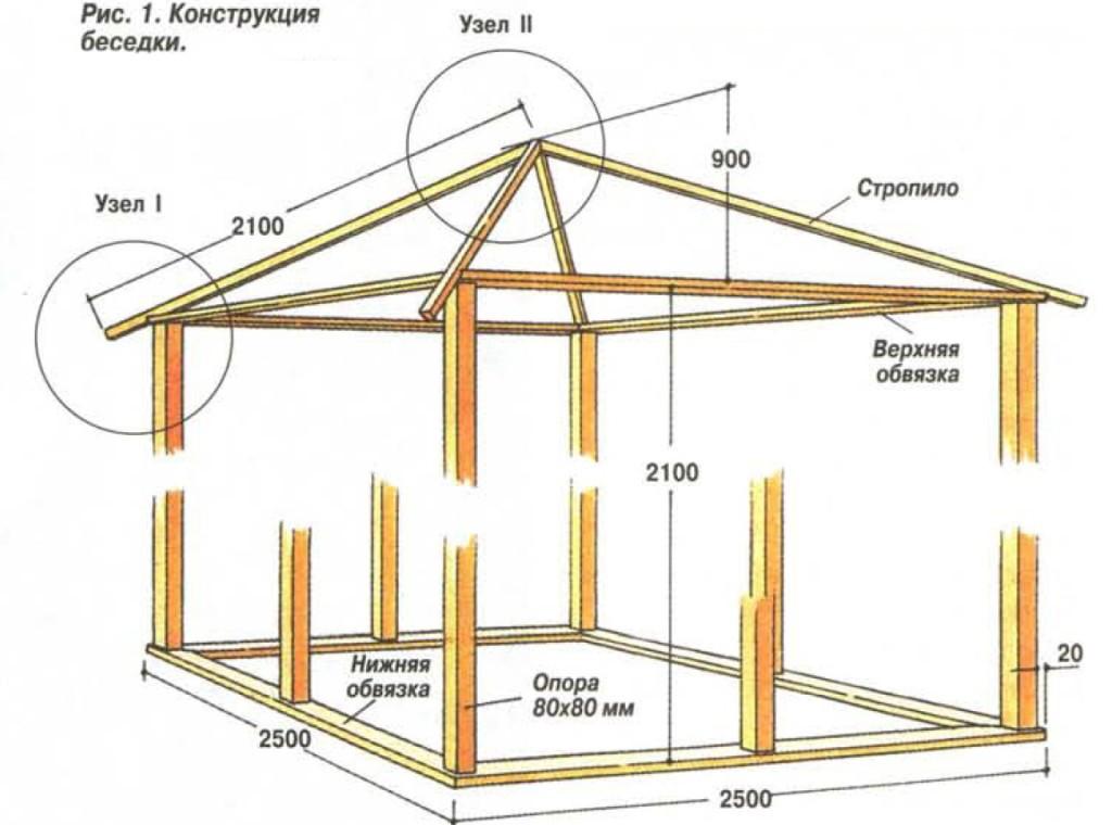 Проект беседки из поликарбоната четырехугольной