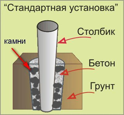 Проводим правильное бетонирование
