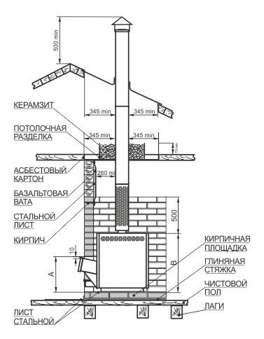 Общая схема установки печи