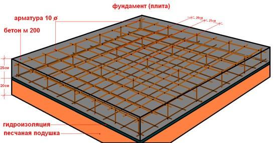 Самый прочный фундамент – это монолитная плита из бетона