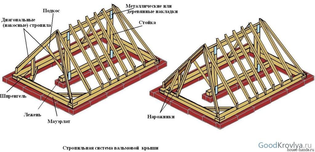 Летние беседки своими руками: собираем стропильную систему четырёхскатной крыши