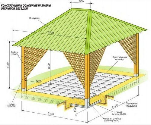 Необходимая деталь летней конструкции – крыша, укрывает помещение от осадков, солнца и ветра
