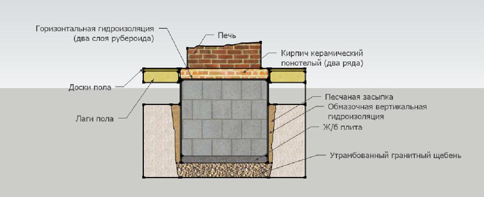 Схема изготовления фундамента для печи