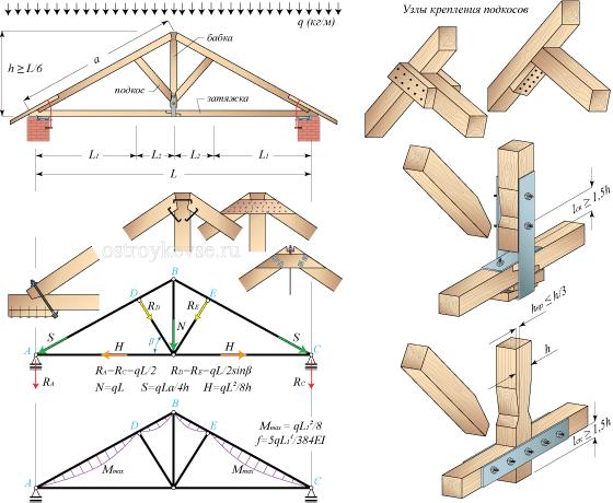 Схема установки двускатной крыши