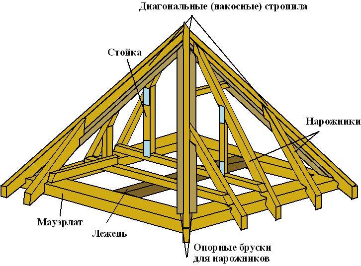 Конструкция четырехскатной крыши беседки
