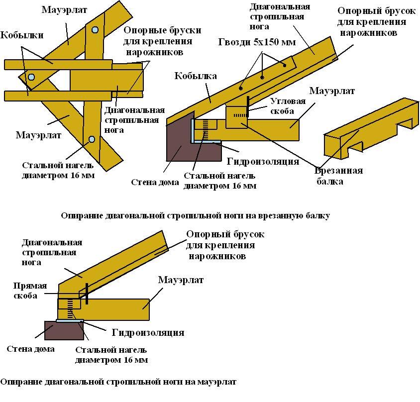 Схема крепления различных частей крыши
