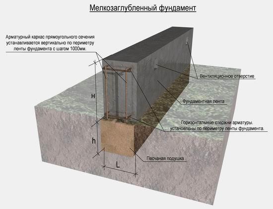 Схема малозаглубленного фундамента