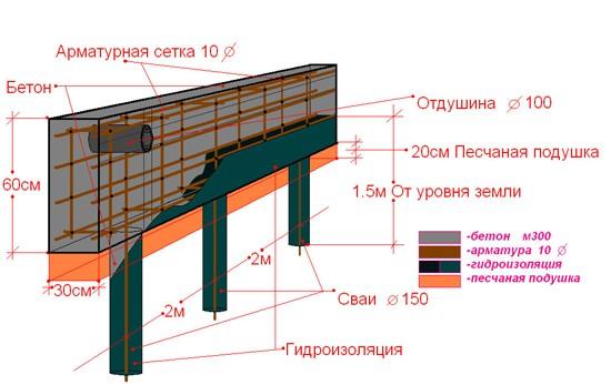 Схема свайного фундамента