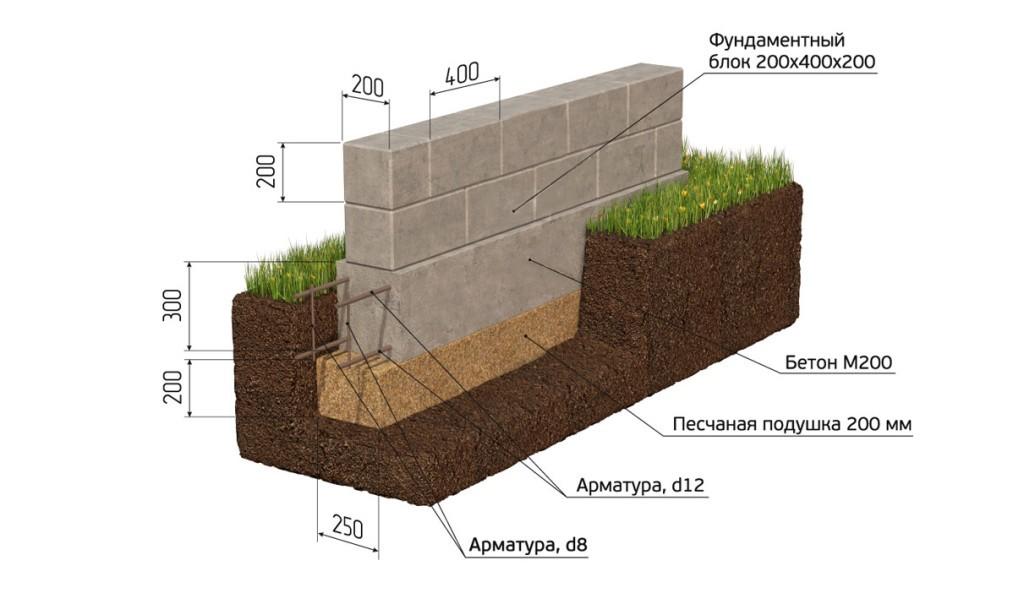 Схема устройства мелкозаглублённого ленточного фундамента