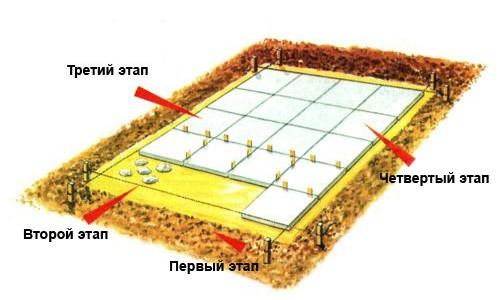 Сначала следует подготовить фундамент для будущей печи. Этот процесс начинается с выбора места