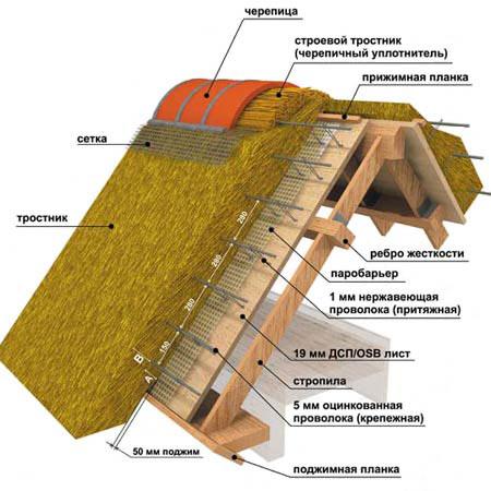 Схема укладка крыши из камыша