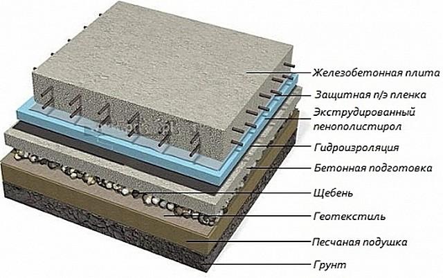 Схема установки фундамента