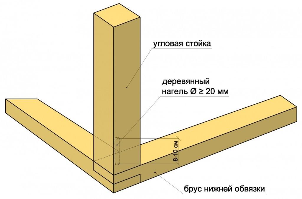 Узел соединения стойки с горизонтальными балками