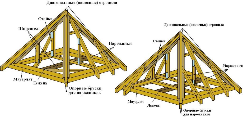 Элементы стропильной системы четырёхгранной крыши