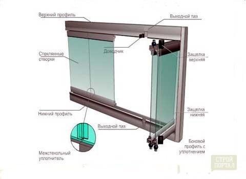Фото устройства системы безрамного остекления