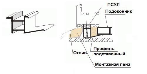 Расположение подставочного профиля в готовой конструкции