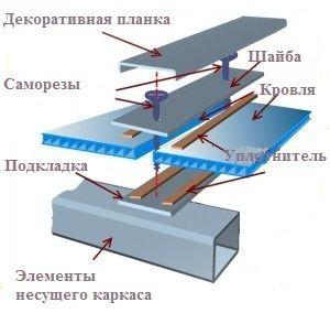 Схема крепления поликарбоната на металлическом профиле.