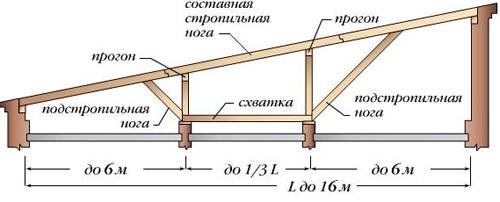 Схема односкатной крыши