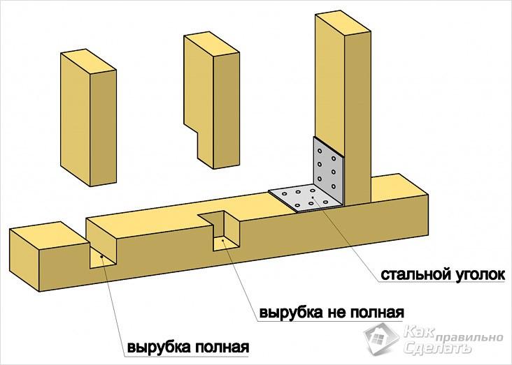 Способы стыкования вертикальных и горизонтальных элементов секции