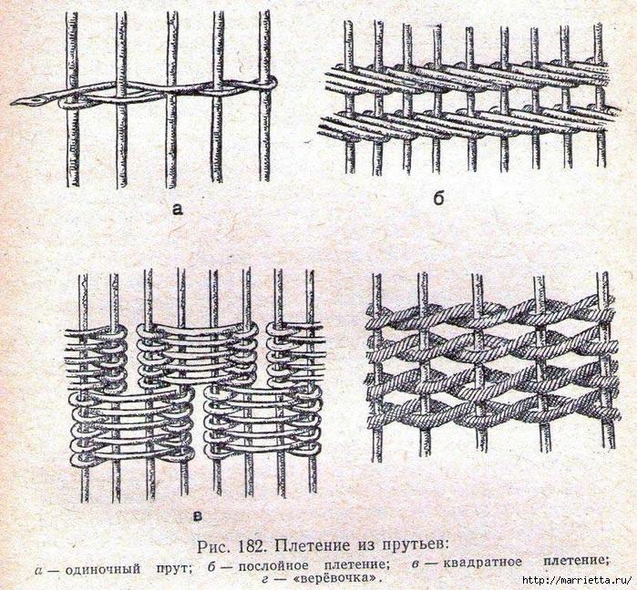 Варианты плетения прутьев для беседки