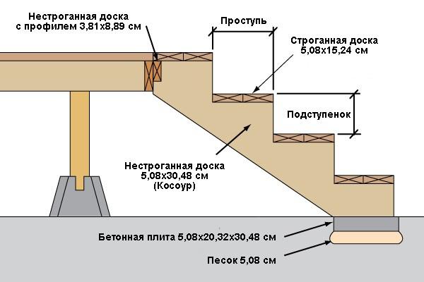 Примыкание лестницы к террасе и фундаменту
