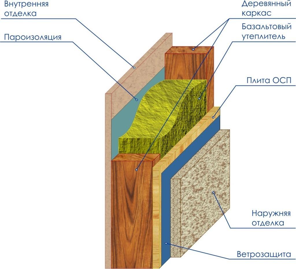 Схема заполнения каркаса стен
