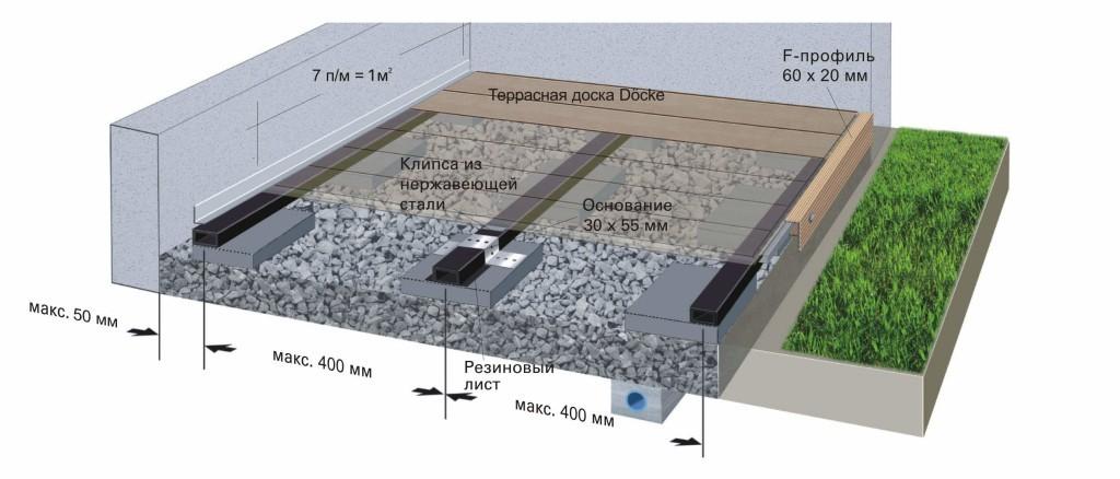 Схема установки каркаса композитной террасы на бетонные блоки