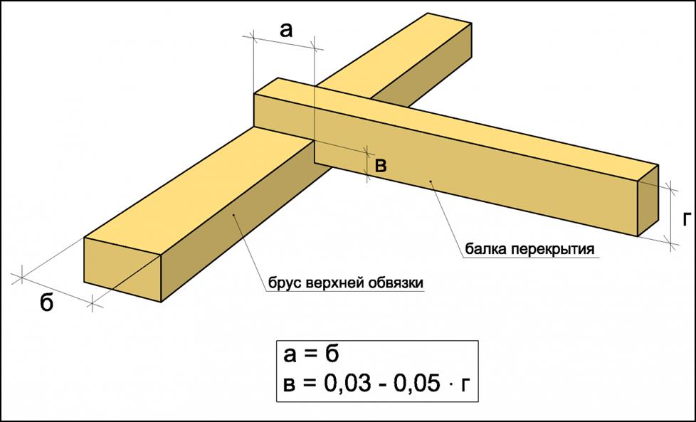Соединение бруса обвязки «в полдерева»