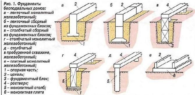 Типы фундаментов для строений