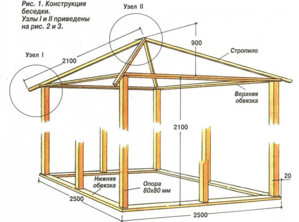 Если строим беседку на даче своими руками, то переходим к следующему этапу.