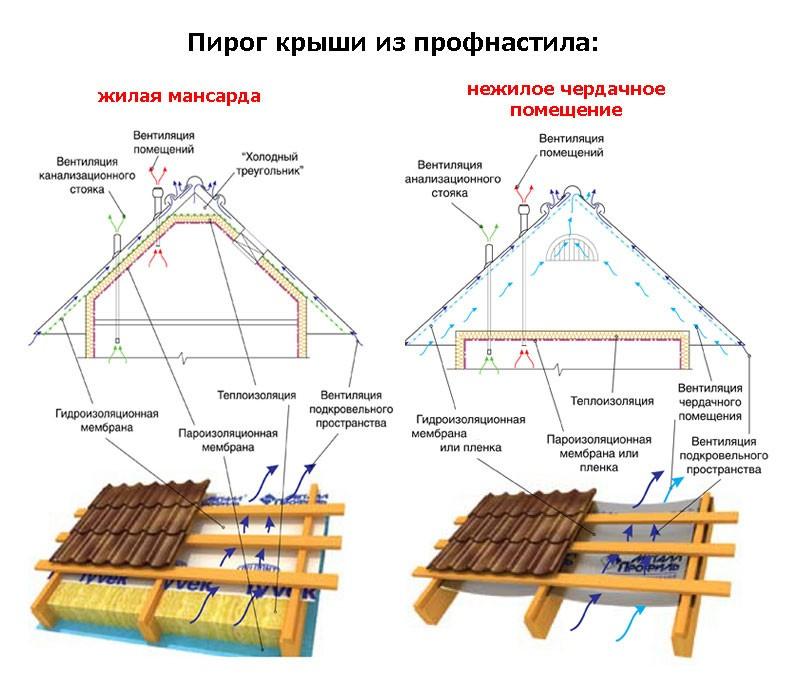 Есть масса положительных моментов, которыми наделяется стройка, в которой используется данная конструкция.