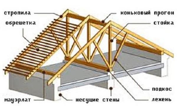 Самым простым вариантом кровли для дачного строения считается сооружение двухскатной крыши (как на фото).