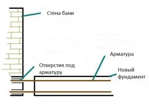 Схема устройства ленточного фундамента для пристраиваемой веранды