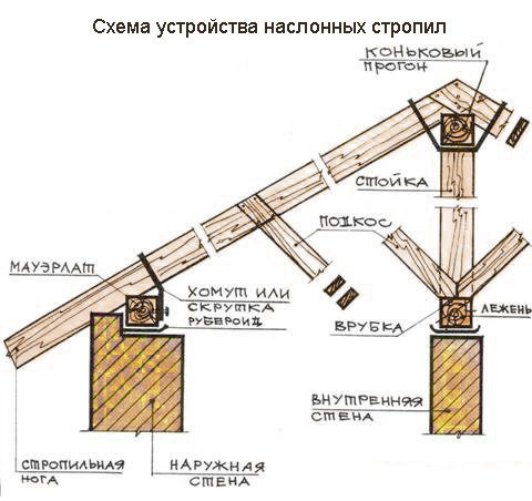 Устройство наклонных стропил.