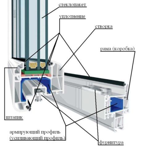 Внутренне строение металлопластиковых окон