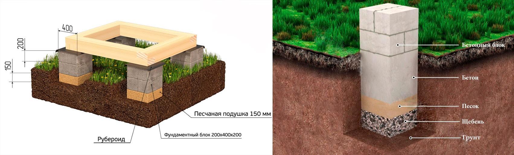 Фундамент своими руками столбчатый блоками
