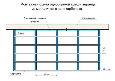 Схема монтажа односкатной крыши из поликарбоната – вид сверху