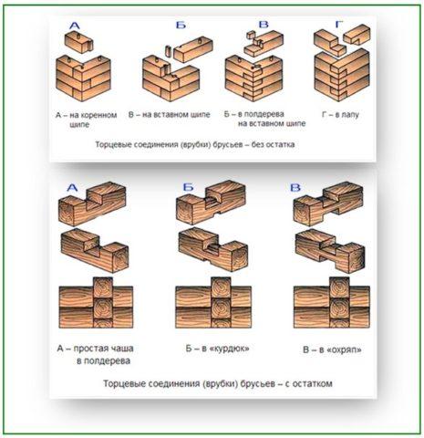 Приемы угловых соединений деревянных брусьев