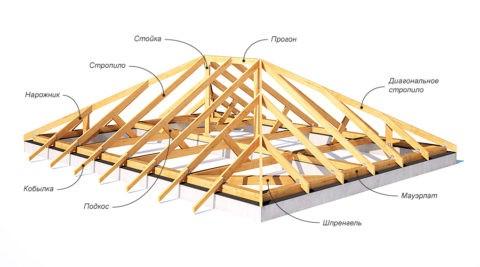 Многоскатные крыши имеют в составе те же самые элементы