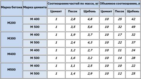 Таблица соотношения ингредиентов для приготовления бетонов