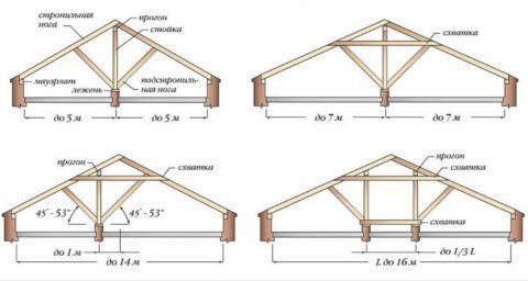 Варианты каркаса крыши