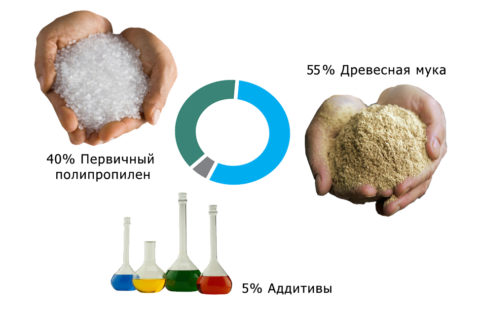 Ингредиенты для производства ДПК
