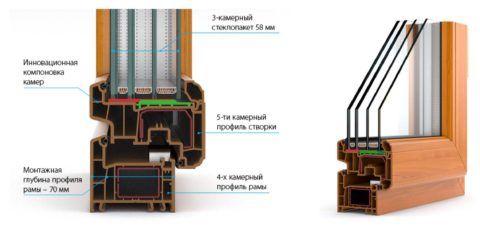 Конструкция дорогого пятикамерного стеклопакета