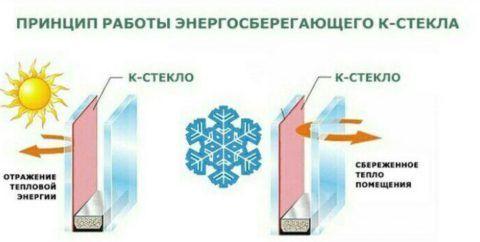 Схема работы к-стекла